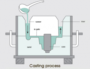 casting process in manufacturing