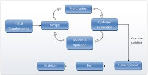 Complete Prototype Methodology